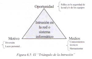 tringulo-intrusion