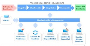 itil_proceso_gestion