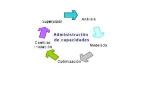 administracion_capacidades