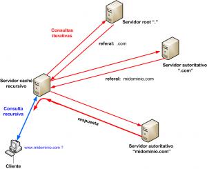 consulta-interativas-recursivas